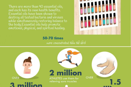 Fun Essetial Oil Facts Infographic