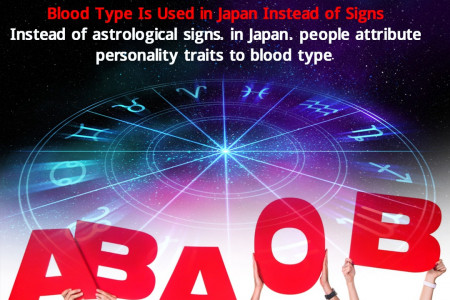 Fun Facts | Horoscope Infographic