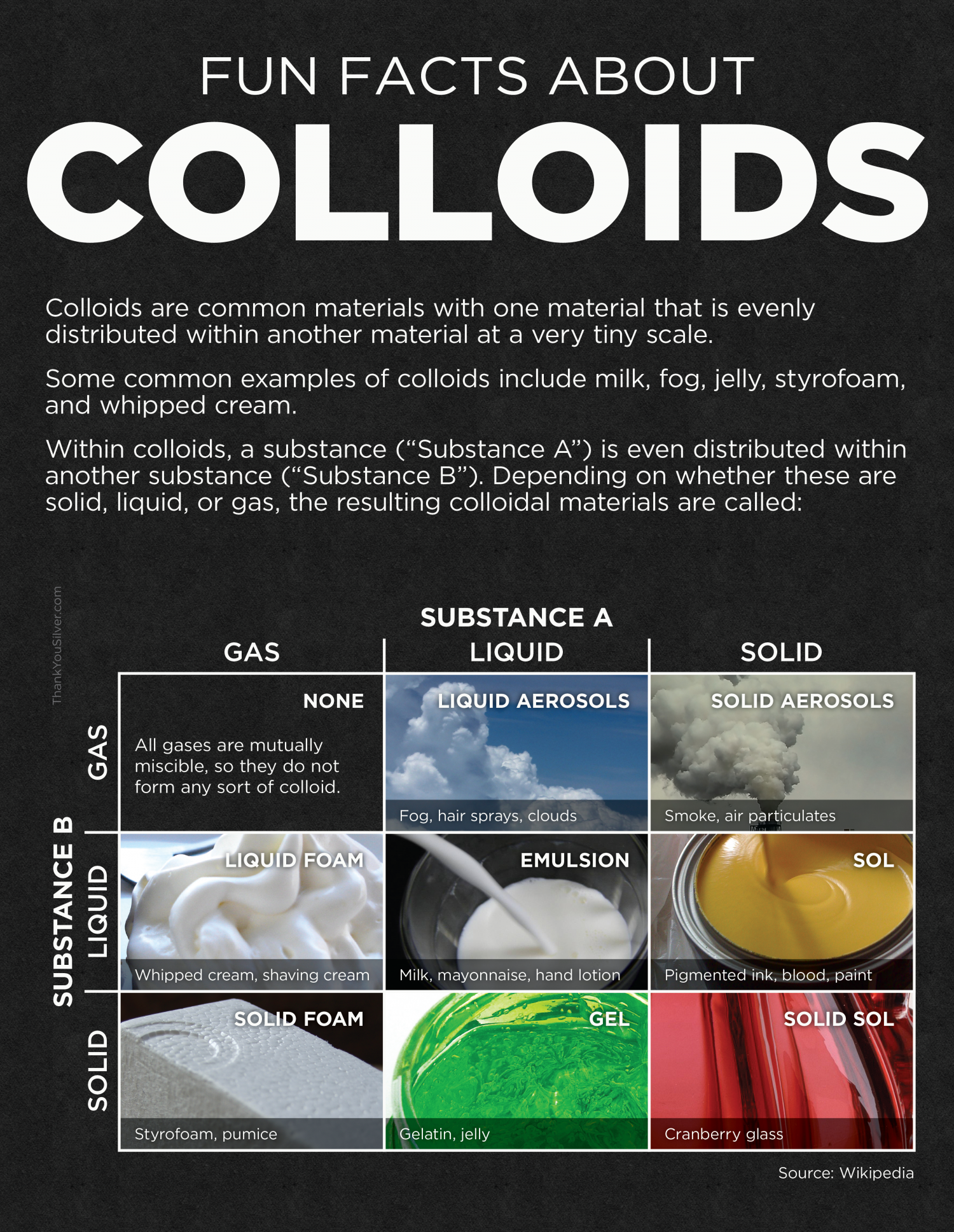 types of colloids the - photo #46