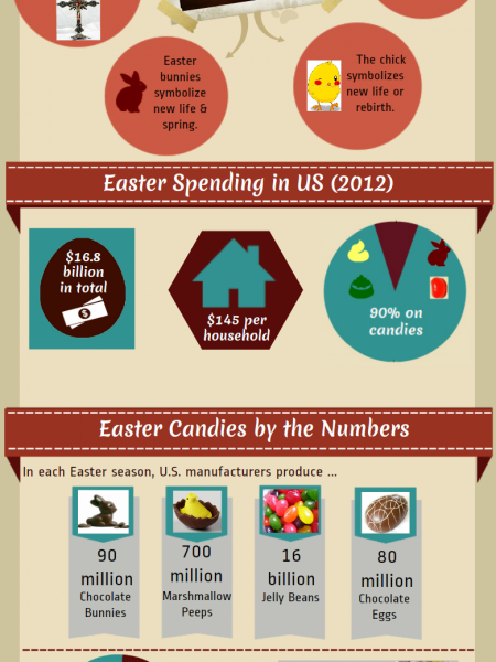Fun Facts about Easter Infographic
