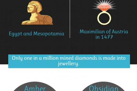 Fun Facts About Jewellery Infographic
