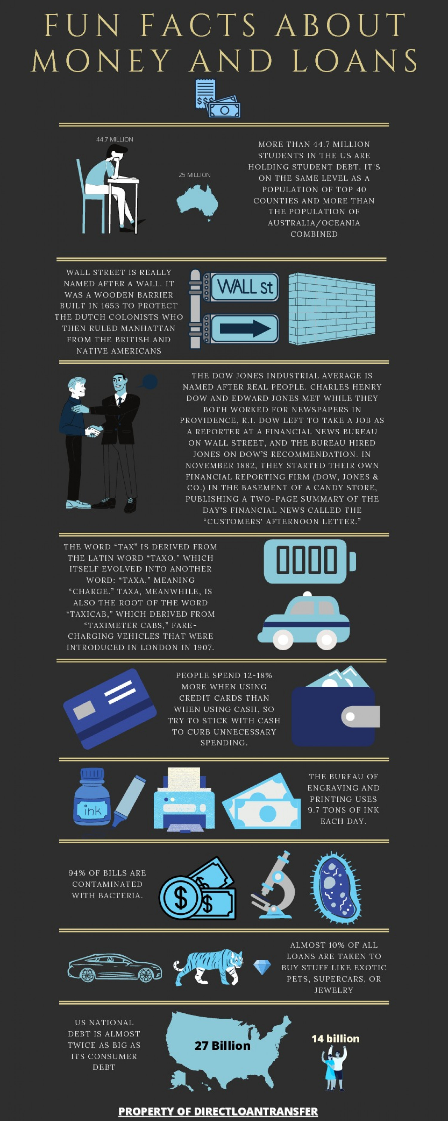 Fun facts about money and loans Infographic