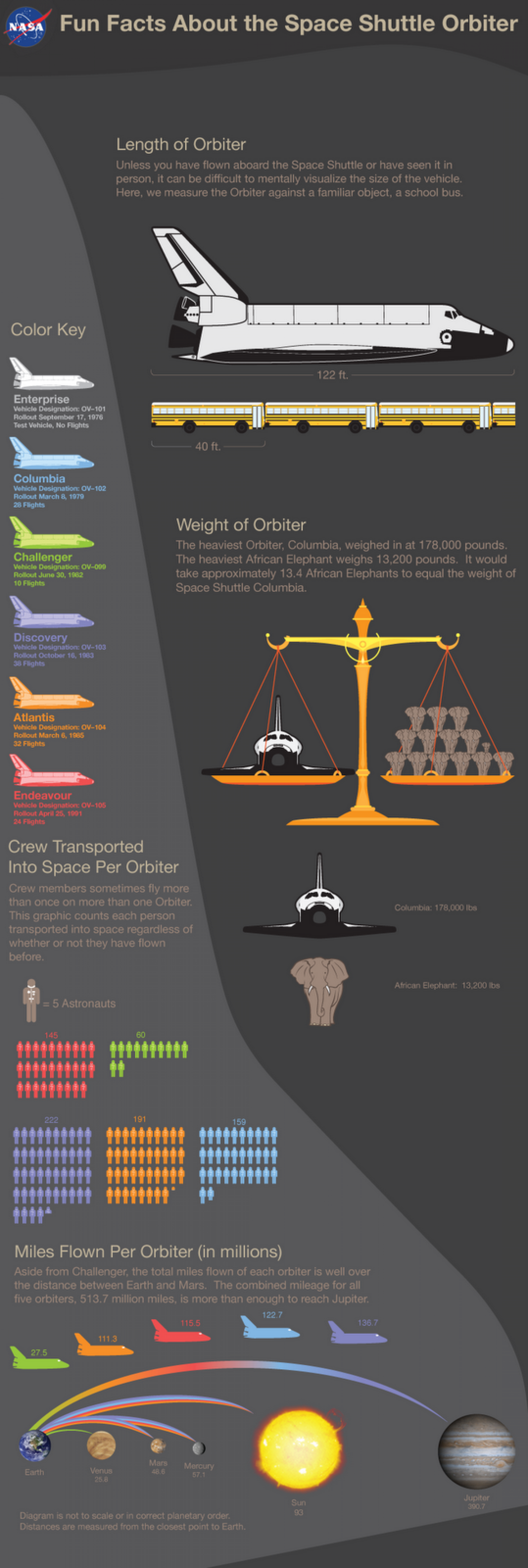 Fun Facts about the Space Shuttle Orbiter Infographic