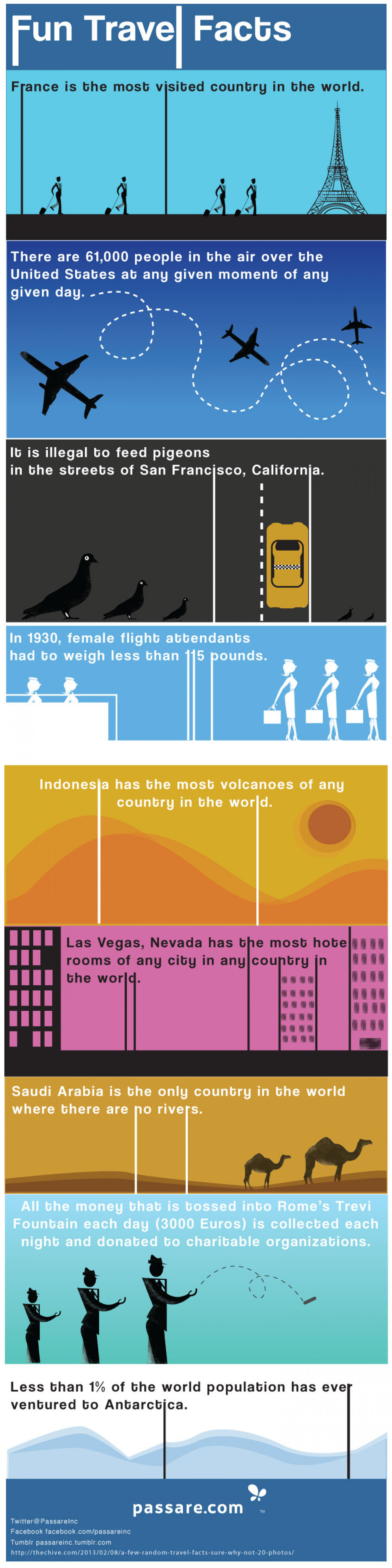 Fun Facts About Travel Infographic