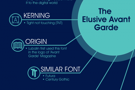 Fun Font Facts: Avant Garde Infographic