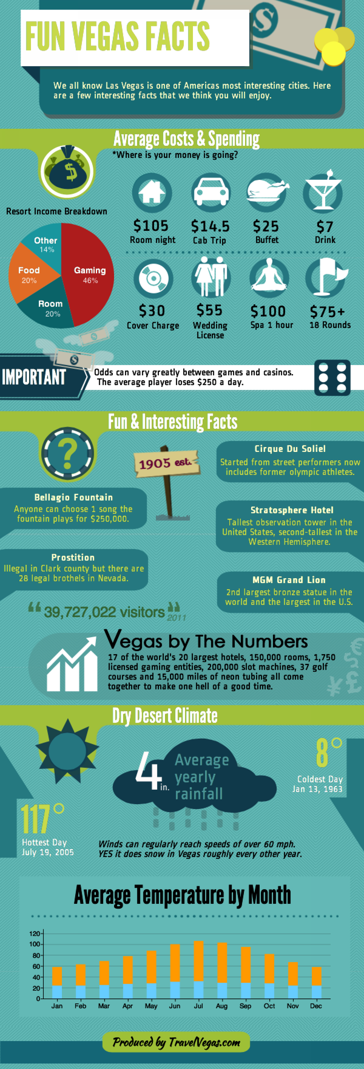 las vegas casino fun facts