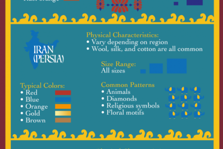 Functional Art: A Look at Different Types of Oriental Rugs Infographic