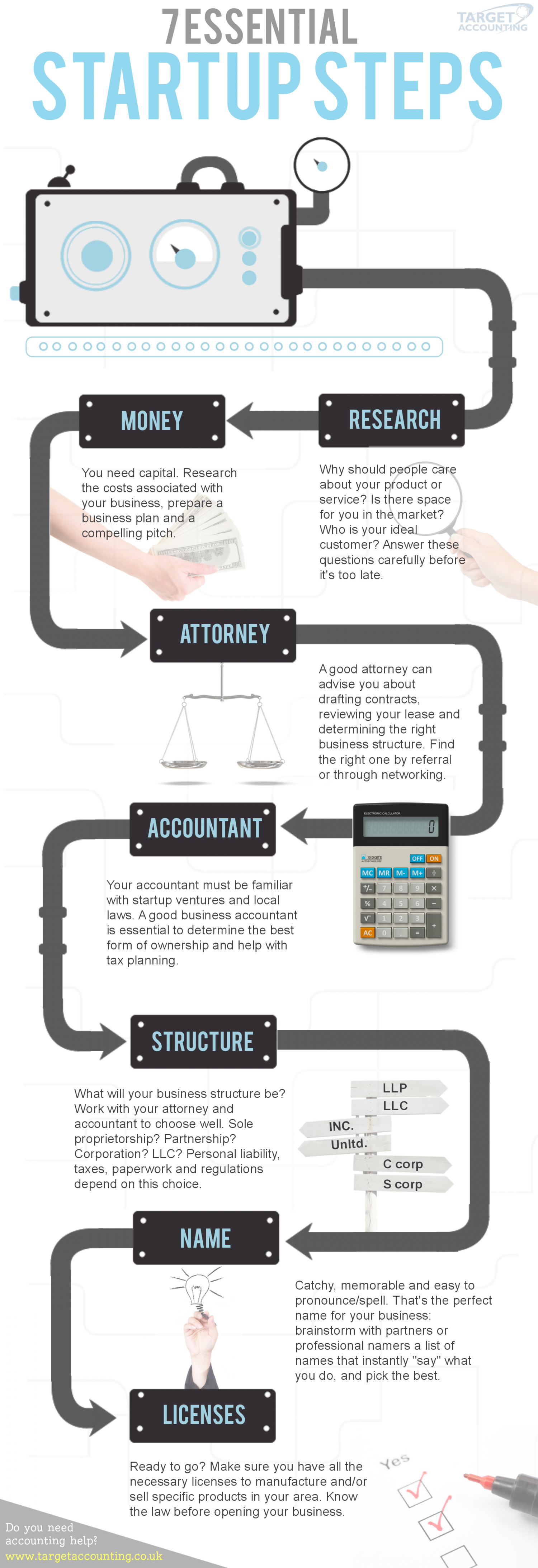 Fundamental Stages To Commencing A new Business venture Infographic