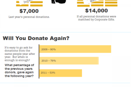 Fundraising Infographic