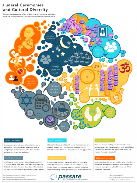 Funeral Ceremonies and Cultural Diversity Infographic