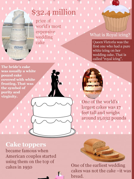 Funny Facts about Wedding Cakes Infographic