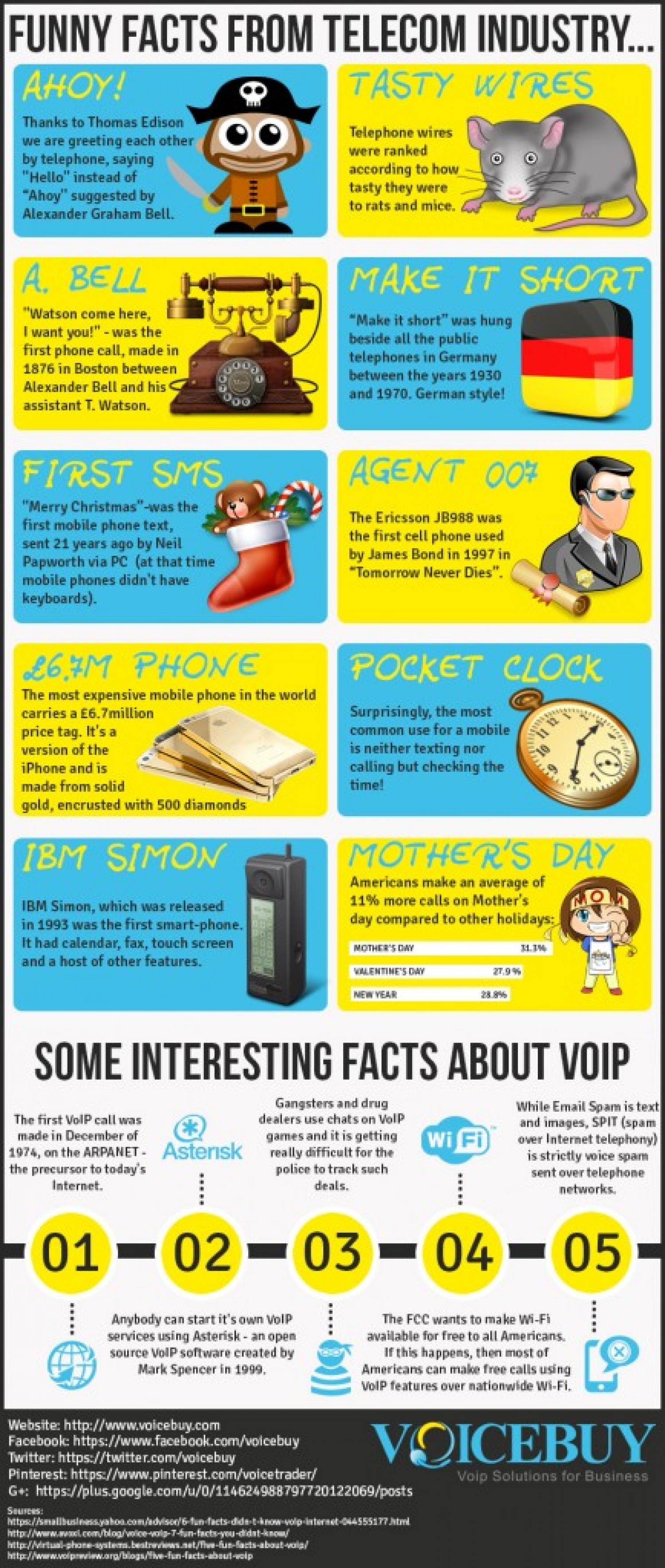 Funny Facts from Telecom Industry Infographic