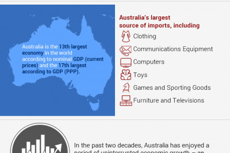 Furniture e-Commerce Business in Australia – Our Custom Online Furniture Solution Infographic