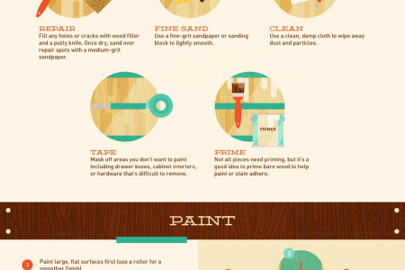 Furniture Facelift: How to Prep, Paint, and Protect Wood Furniture Infographic