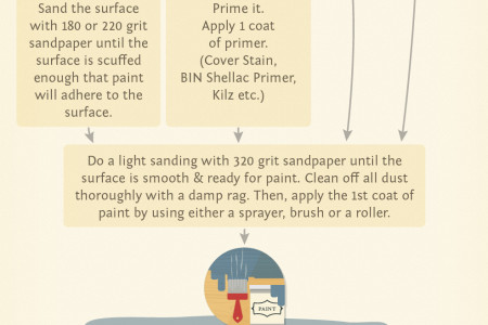 Furniture Painting Flow Chart Infographic