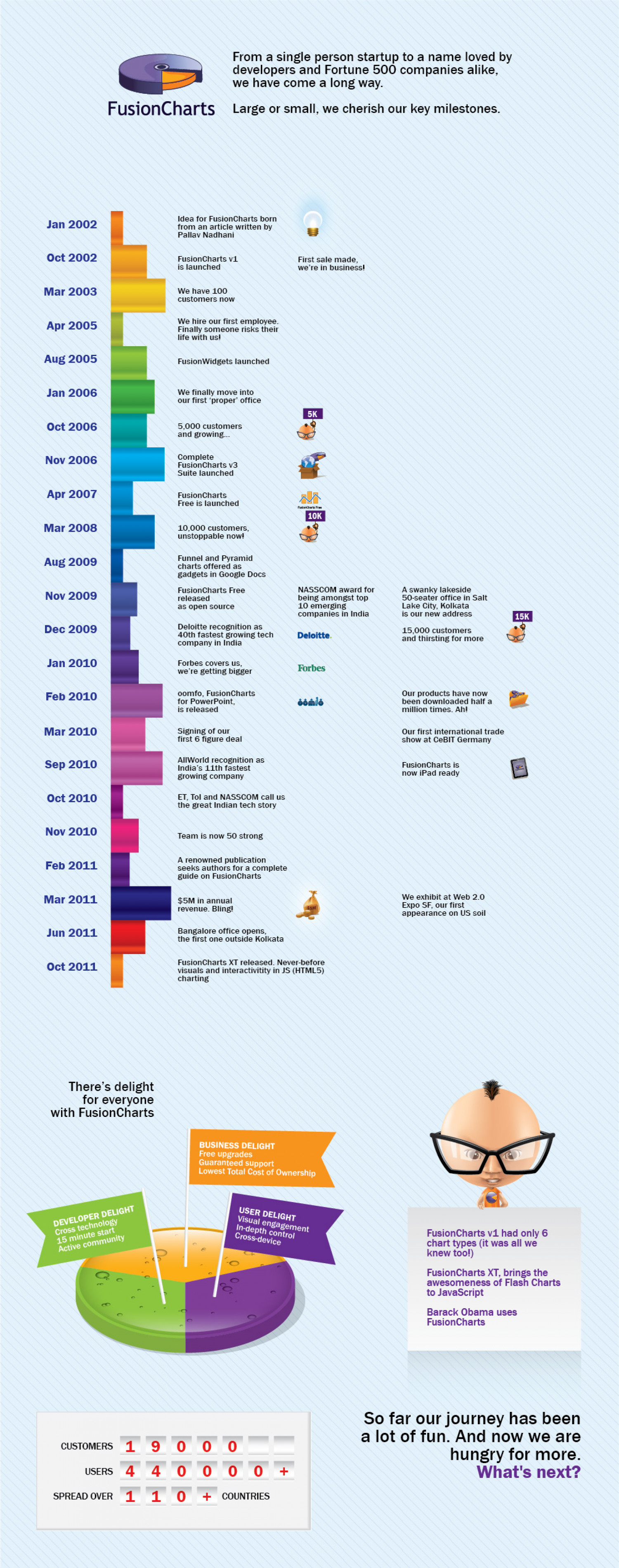 FusionCharts-Yippie Were 9 today Infographic