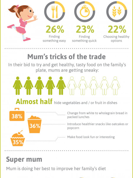 Mums & Mealtimes Infographic