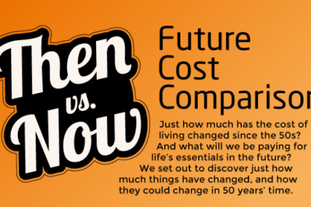 Future Cost Comparison - Then vs. Now Infographic