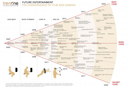 Future Entertainment  Infographic