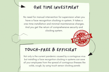Future Face Recognition Clocking in Systems Infographic