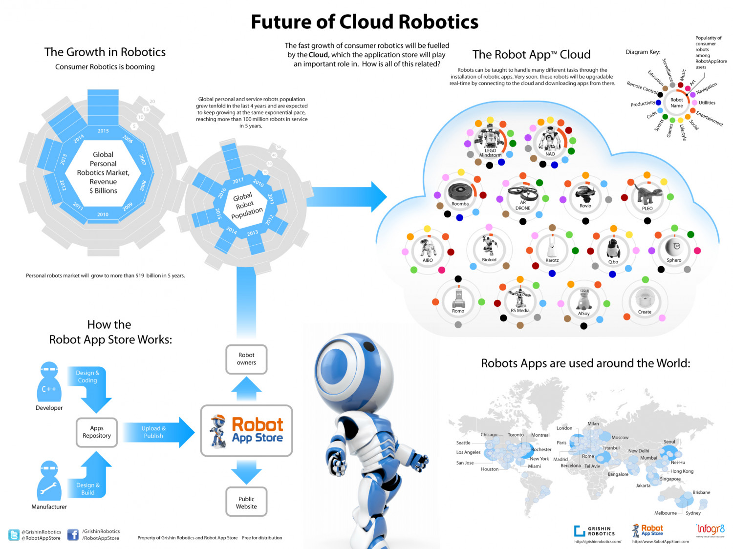Future of Cloud Robotics Infographic