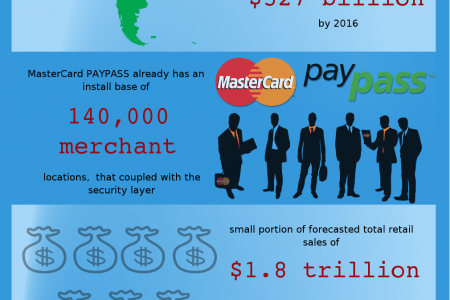 Future Of E-Commerce Infographic