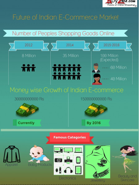 Future of Indian E-Commerce Market - Royzez.com Infographic