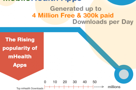 Future of Mobile Health Infographic