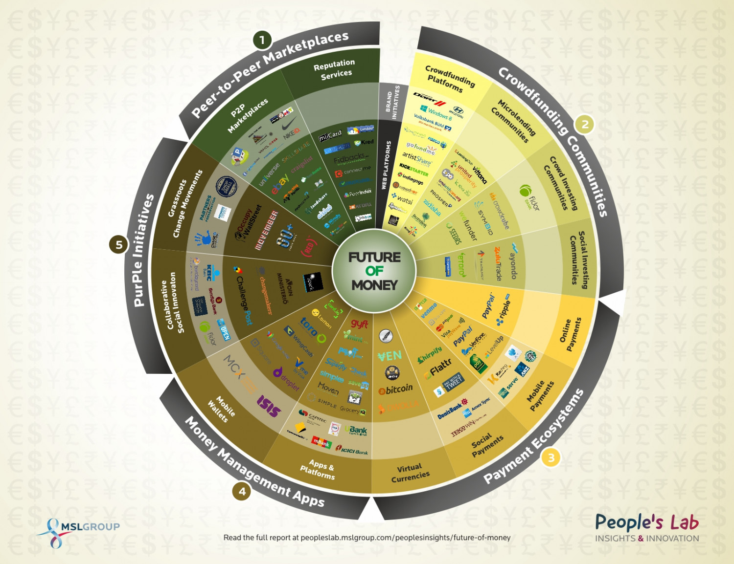 The Future of Money Infographic Infographic