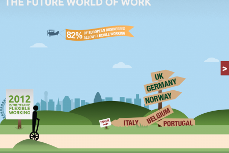 Future World of Work Infographic