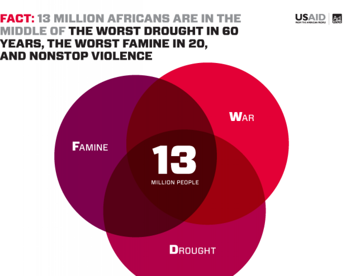 FWD the Facts - 13 million Infographic