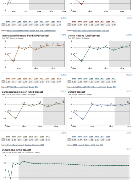 G20 Economic Forecast 2013-2015 and up to 2060 Infographic