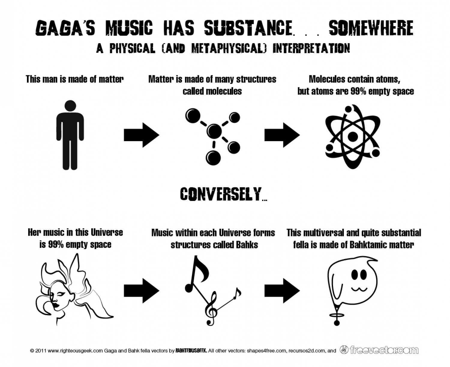 Gaga's music has substance… somewhere Infographic