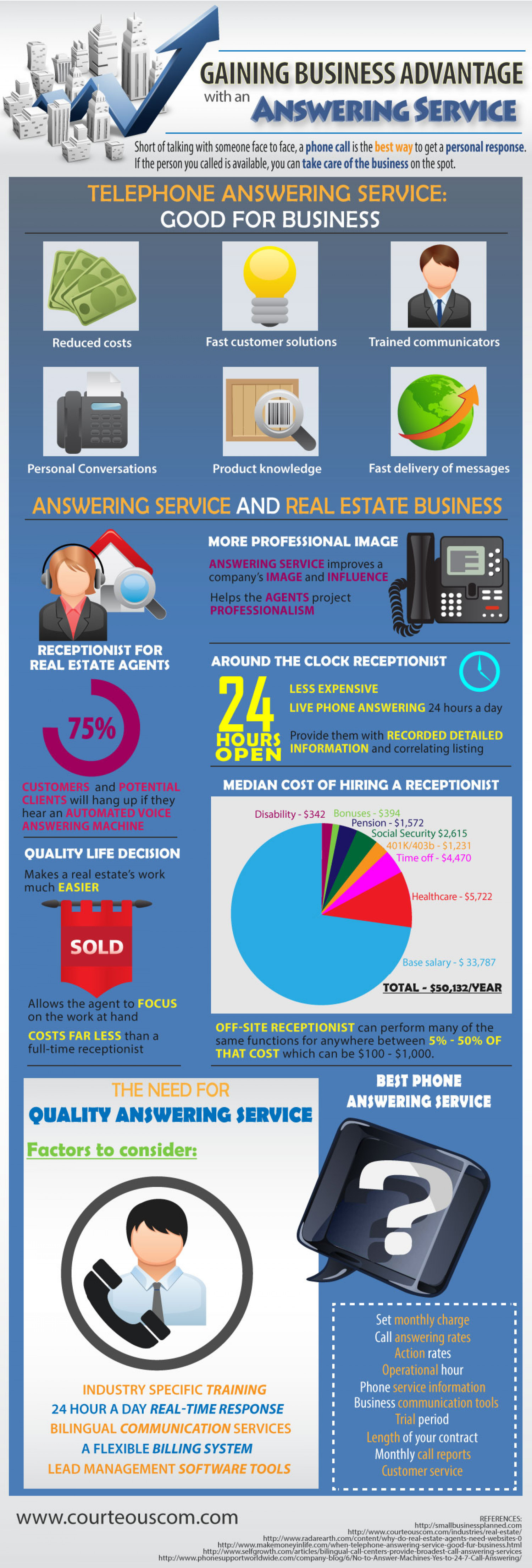 Gaining Business Advantage with an Answering Service Infographic