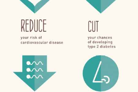 Gaining Good Health through Weight Loss Infographic