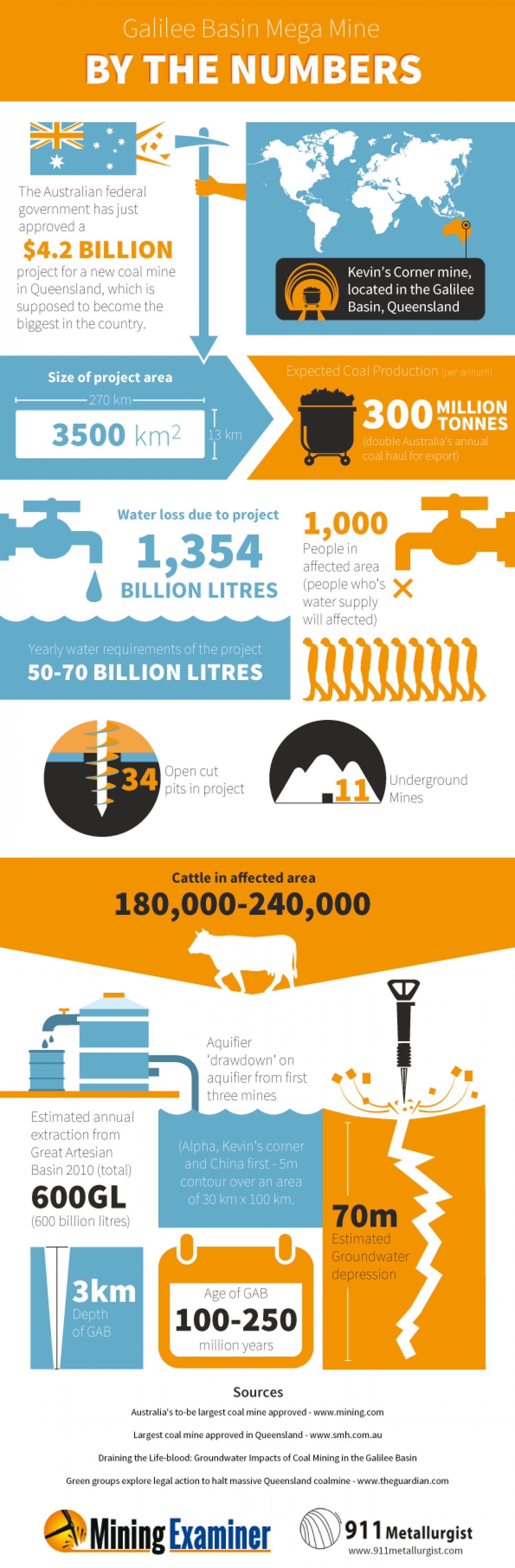 Galilee Basin Mega Mine By The Numbers  Infographic