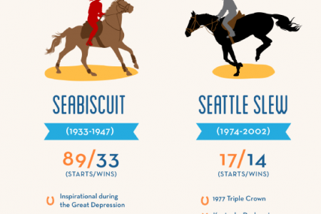 Galloping Into History: Famed Race Horses Infographic