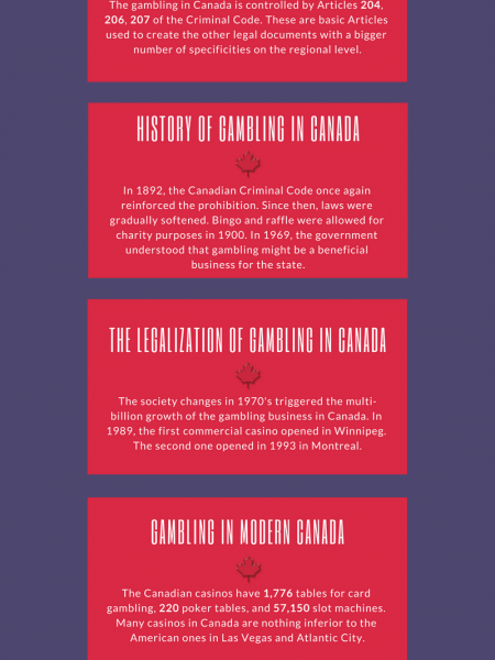 Gambling in Canada Infographic