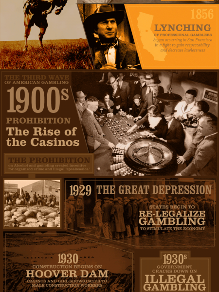 Gambling is an American Tradition - MobileCasinoParty.com Infographic