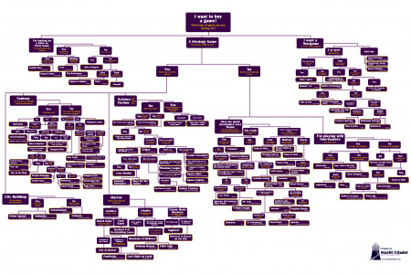 Game Buyer's Guide Flowchart Infographic