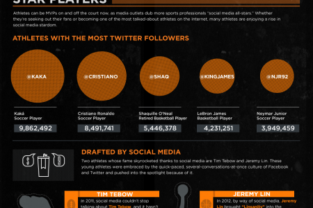 Game Change: Social Media's Influence on the Sports World Infographic