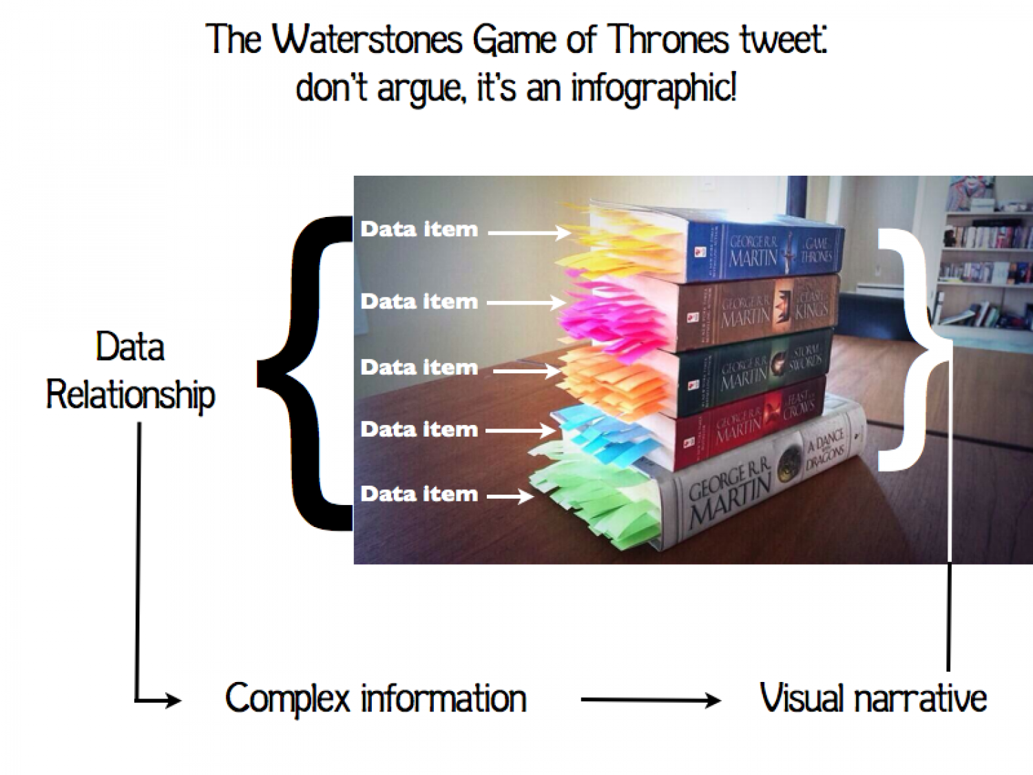 Game of Thrones - is this an infographic? Infographic