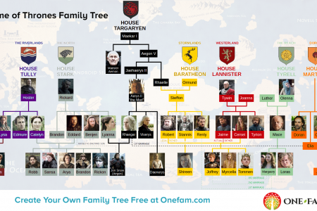 Game of Thrones Family Tree Infographic