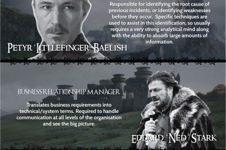 Game of Thrones IT Job Roles Infographic
