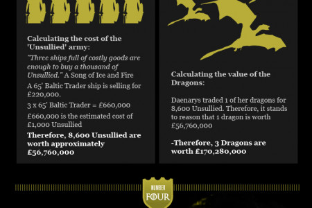 Game of Thrones Rich List Infographic