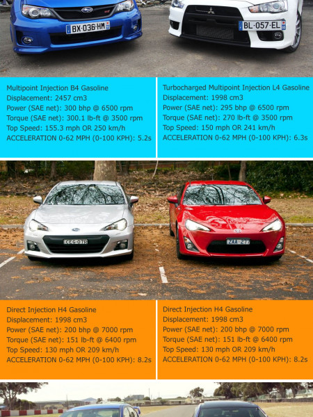 Game On: Subaru Versus Competitors Infographic