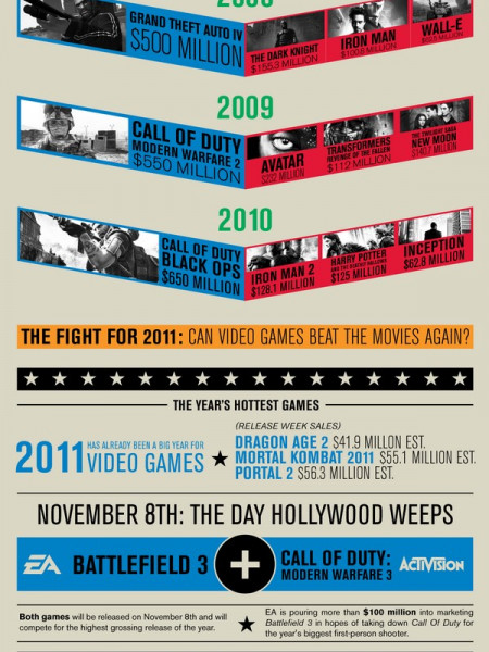 Game Over: The Game Vs. The Movies  Infographic