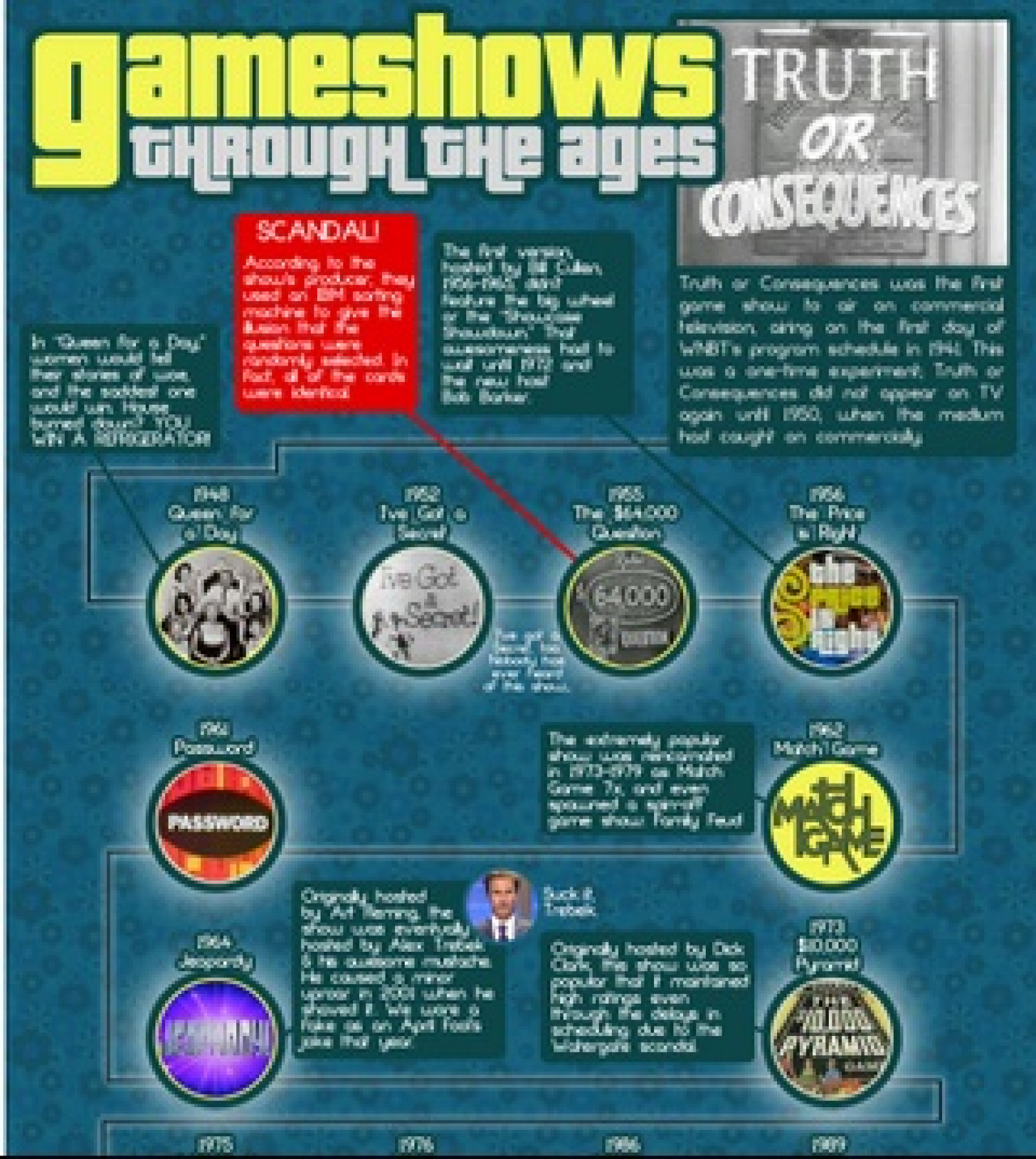 Game shows Through the Ages Infographic