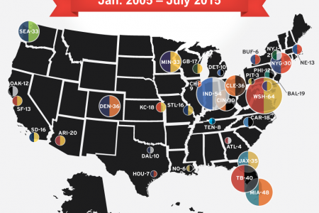 Games Missed By Each NFL Team Due To Substance ABuse Policy Violations Infographic