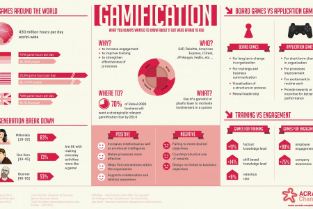 Gamification - What You Always Wanted to Know About it But Were Afraid to Ask Infographic